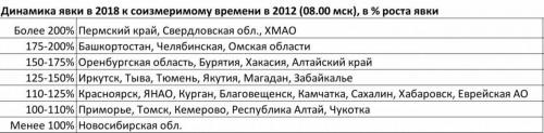 Активнее всех голосуют в Орджо. На 10:00 в Магнитке свой голос за президента отдали 10% избирателей