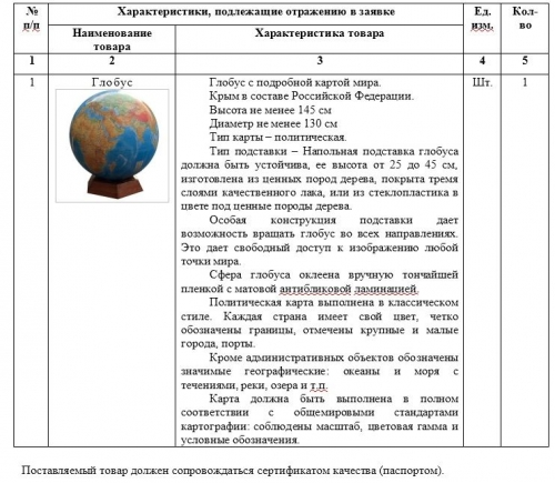 Госзакупка на грани фантастики! «Теплофикации» срочно понадобился глобус за 127 тысяч рублей