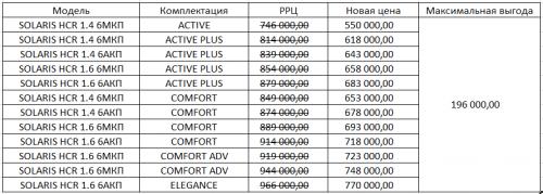 Надо брать: в Магнитогорске распродажа Hyundai Solaris от 550 000 рублей и Creta от 785 000 рублей