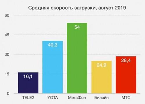 Лучший результат среди всех операторов. Мобильный интернет МегаФона признали самым быстрым