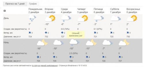 Завалит снегом. Первый месяц зимы в Магнитогорске принесет осадки